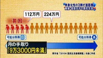 単身女性の3割が貧困層