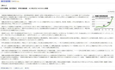 東京新聞:広がる梅毒、母子感染も 昨年の報告数 42年ぶりに4000人突破:暮らし(TOKYO Web)
