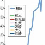 九州7県のHIV・エイズ報告者数