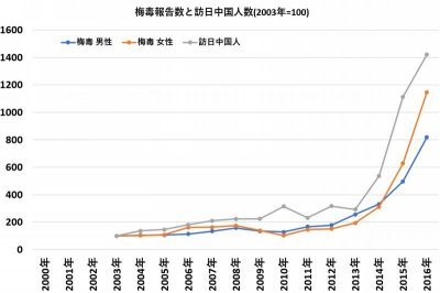 梅毒報告数と訪日中国人数(2003年=100)